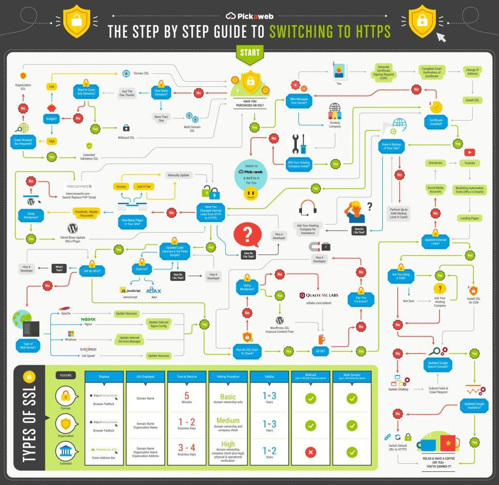 HTTPS Checklist Infographic
