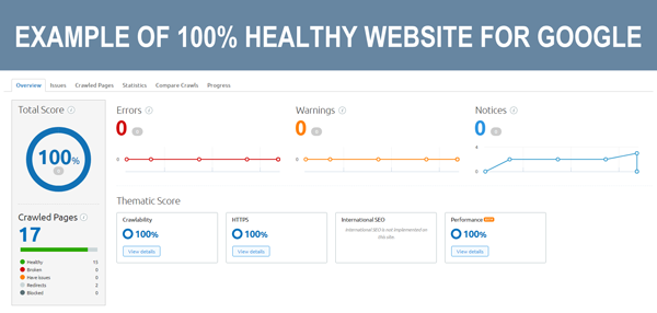Healthy Website Score